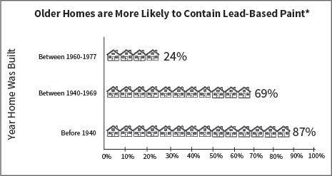 (Source: State Hygienics Laboratory)
