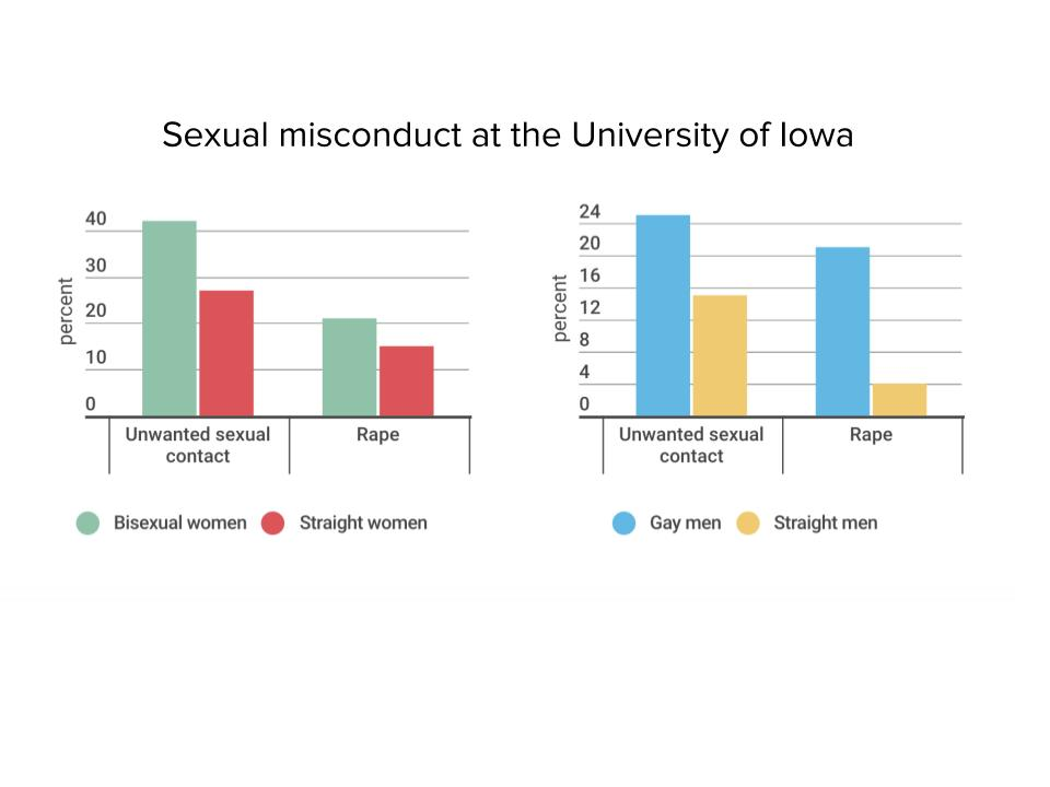 UI gets improved response in second campus-wide sexual assault survey