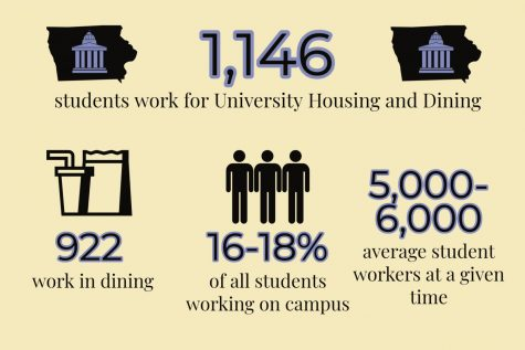 1,146 students work for University Housing and Dining, 922 of those students work in dining. Sixteen to 18 percent of all students working on campus work in dining halls, amount to 5,000 to 6,000 average student workers at a given time.